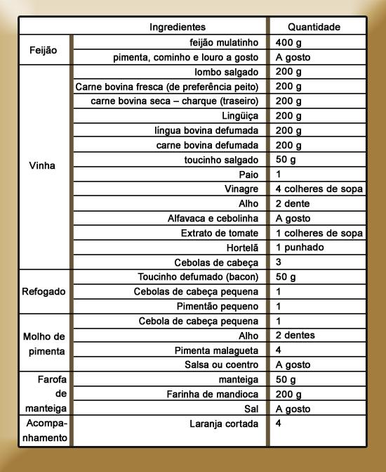 Feijoada Baiana - Clínica Lucano